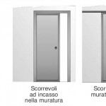 tipologie d'apertura porte interne