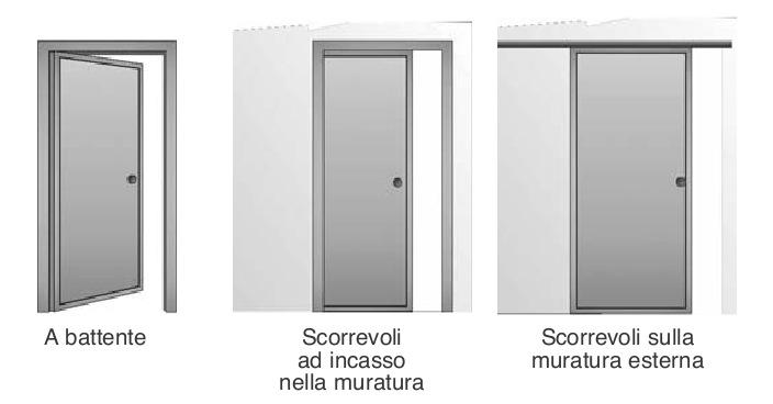 Porte interne bruno infissi - Tipologie di porte ...